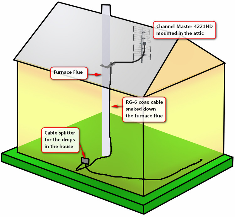 Install A Tv Antenna In Your Attic
